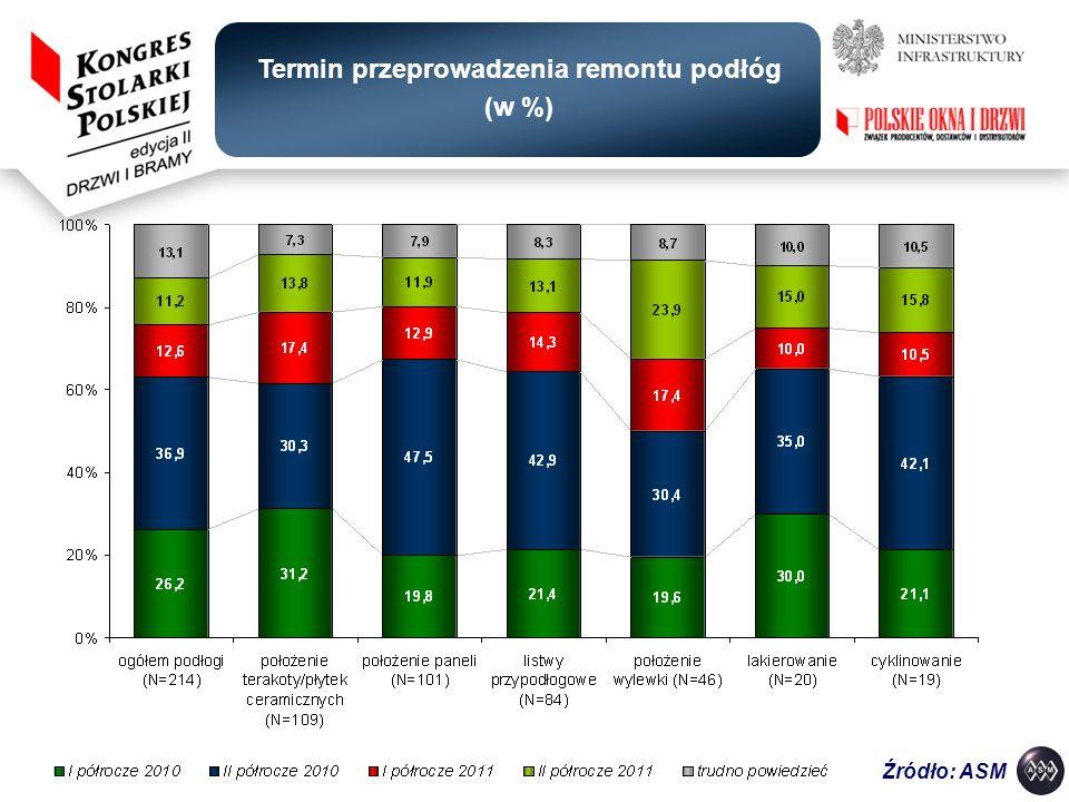 Termin przeprowadzenia remontu podłóg (w %) Źródło: ASM