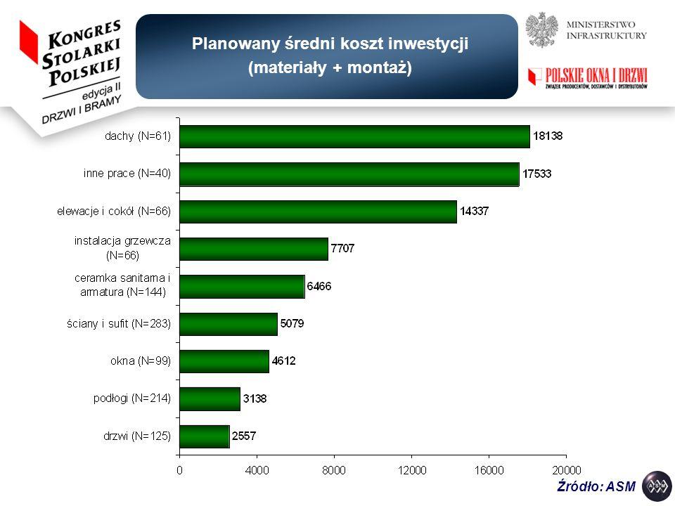 Planowany średni koszt inwestycji (materiały + montaż) Źródło: ASM
