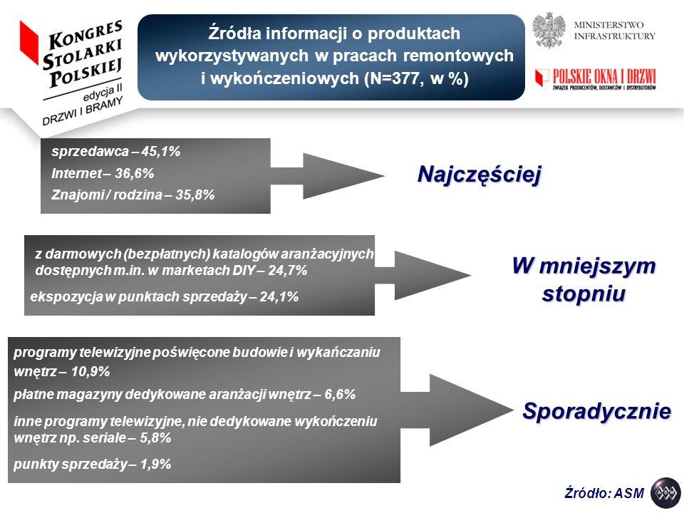 Źródła informacji o produktach wykorzystywanych w pracach remontowych i wykończeniowych (N=377, w %) sprzedawca – 45,1% Najczęściej Internet – 36,6% Z