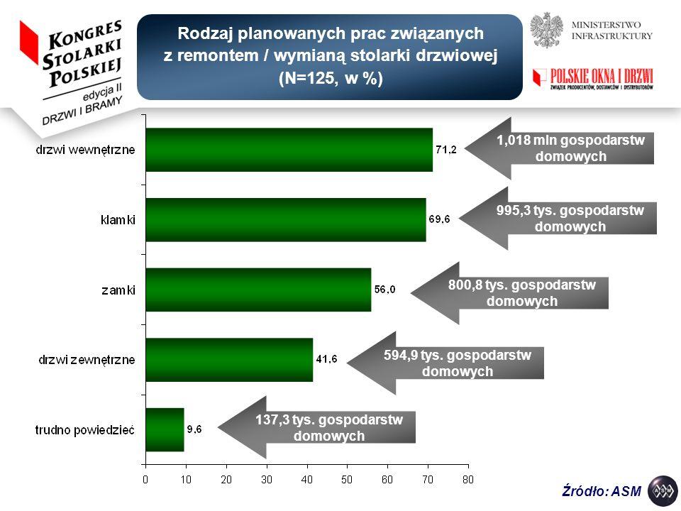 Rodzaj planowanych prac związanych z remontem / wymianą stolarki drzwiowej (N=125, w %) Źródło: ASM 1,018 mln gospodarstw domowych 995,3 tys. gospodar