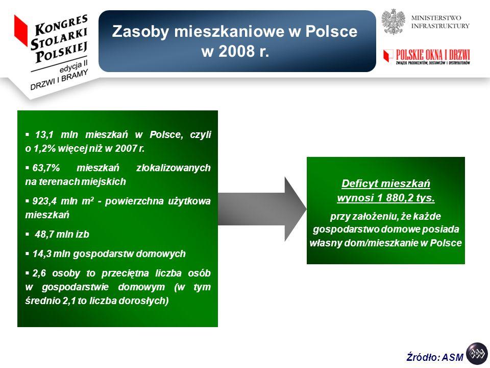 Deficyt mieszkań wynosi 1 880,2 tys. przy założeniu, że każde gospodarstwo domowe posiada własny dom/mieszkanie w Polsce 13,1 mln mieszkań w Polsce, c