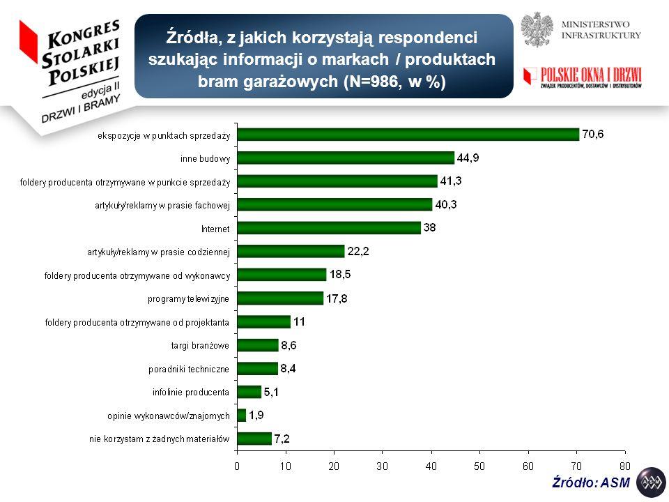 Źródła, z jakich korzystają respondenci szukając informacji o markach / produktach bram garażowych (N=986, w %) Źródło: ASM