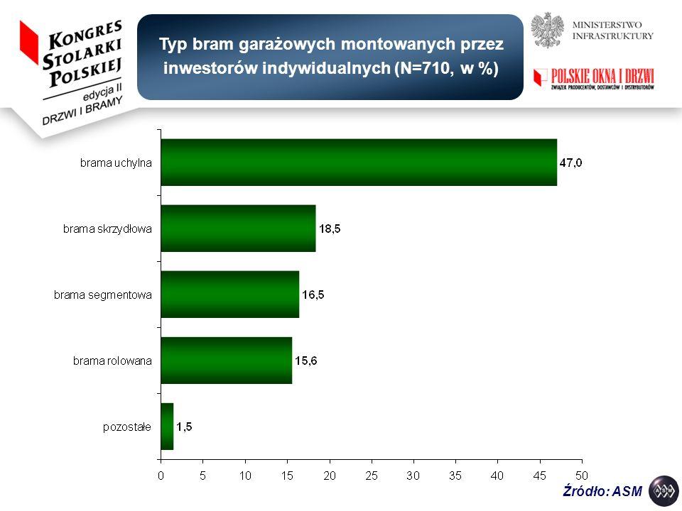 Typ bram garażowych montowanych przez inwestorów indywidualnych (N=710, w %) Źródło: ASM