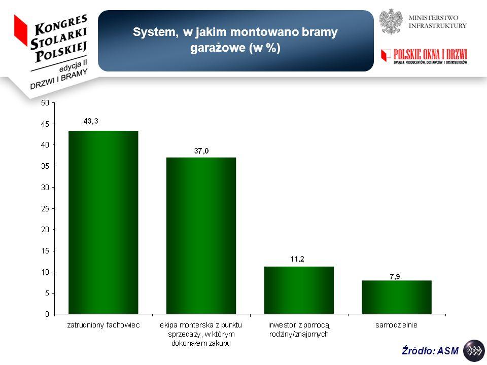 System, w jakim montowano bramy garażowe (w %) Źródło: ASM