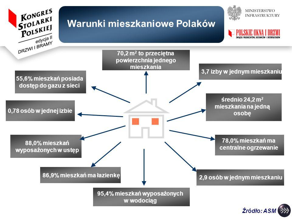 Warunki mieszkaniowe Polaków 70,2 m 2 to przeciętna powierzchnia jednego mieszkania 3,7 izby w jednym mieszkaniu 0,78 osób w jednej izbie 2,9 osób w j