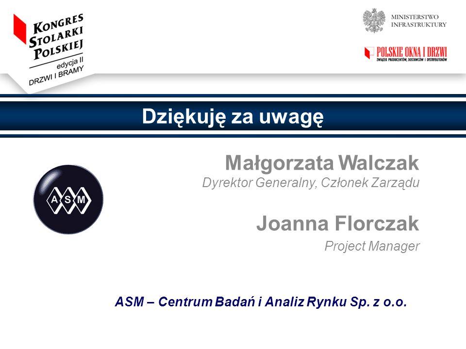 Dziękuję za uwagę Małgorzata Walczak Dyrektor Generalny, Członek Zarządu Joanna Florczak Project Manager ASM – Centrum Badań i Analiz Rynku Sp. z o.o.