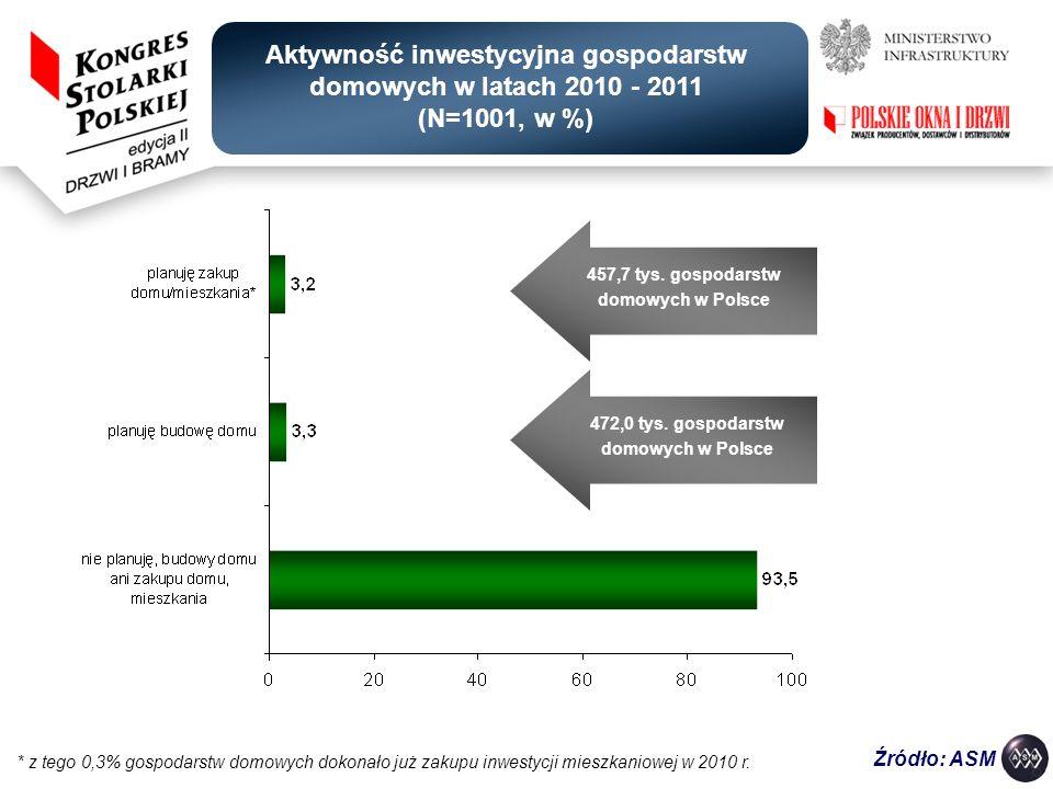 * z tego 0,3% gospodarstw domowych dokonało już zakupu inwestycji mieszkaniowej w 2010 r. Źródło: ASM Aktywność inwestycyjna gospodarstw domowych w la