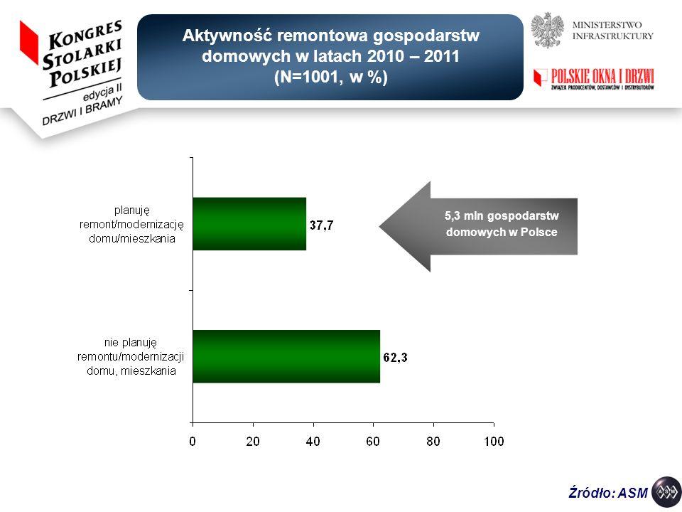 REGION PÓŁNOCNY REGION PÓŁNOCNO - ZACHODNI REGION CENTRALNY REGION WSCHODNI REGION POŁUDNIOWY REGION POŁUDNIOWO- ZACHODNI planuję remont/ modernizację domu/ mieszkania nie planuję remontu/ modernizacji domu/ mieszkania Źródło: ASM Aktywność remontowa gospodarstw domowych w latach 2010 - 2011 w regionach (w %)