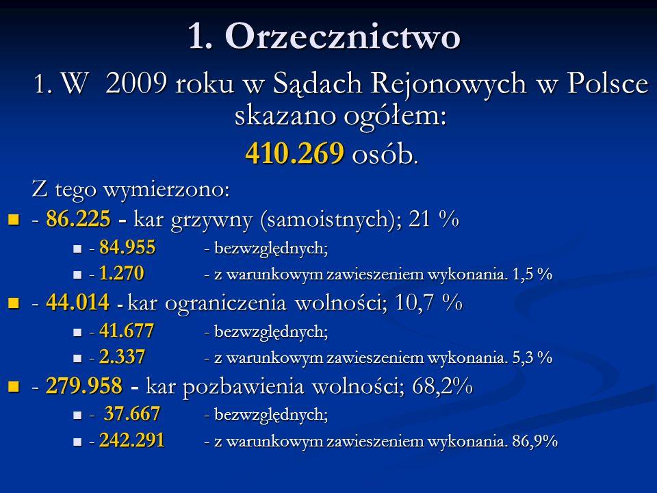 1. Orzecznictwo 1. W 2009 roku w Sądach Rejonowych w Polsce skazano ogółem: 410.269 osób. 410.269 osób. Z tego wymierzono: - 86.225 - kar grzywny (sam