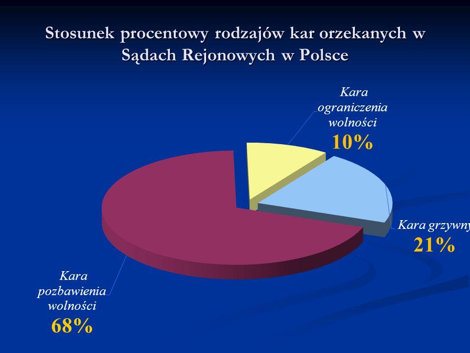 Skazani w sądach I instancji – za wszystkie przestępstwa w latach 1999 - 2009