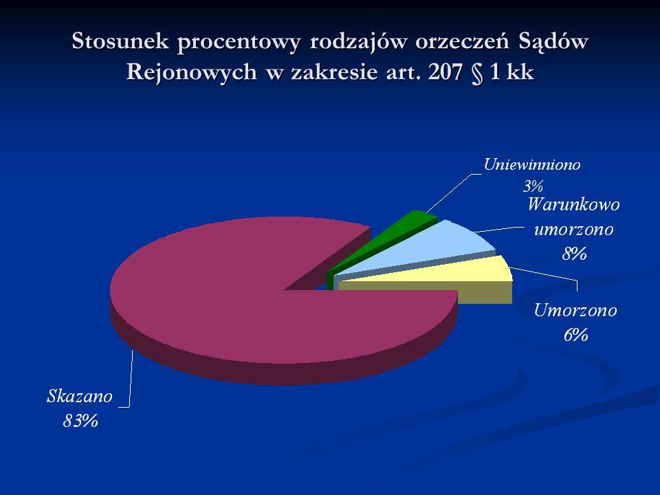 Orzeczone środki probacyjne w postaci zakazu kontaktowania się z pokrzywdzonym i nakazu opuszczenia lokalu w latach 2006 – 2009