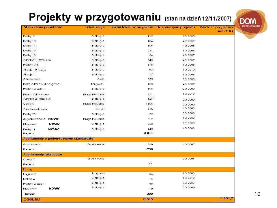 10 Projekty w przygotowaniu (stan na dzień 12/11/2007)