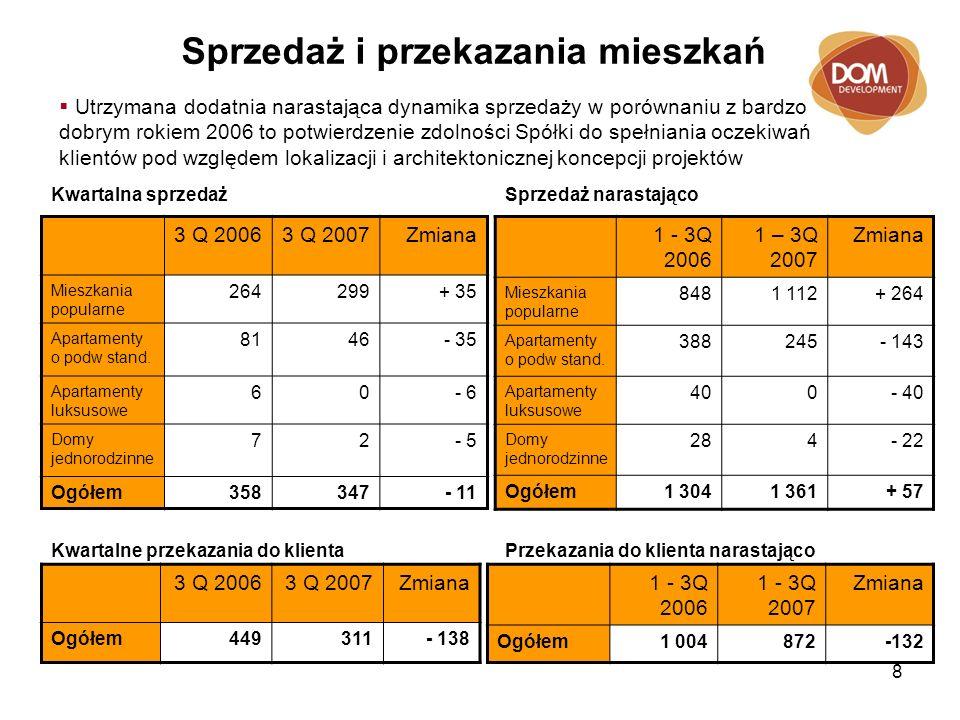 8 Sprzedaż i przekazania mieszkań 3 Q 20063 Q 2007Zmiana Mieszkania popularne 264299+ 35 Apartamenty o podw stand.