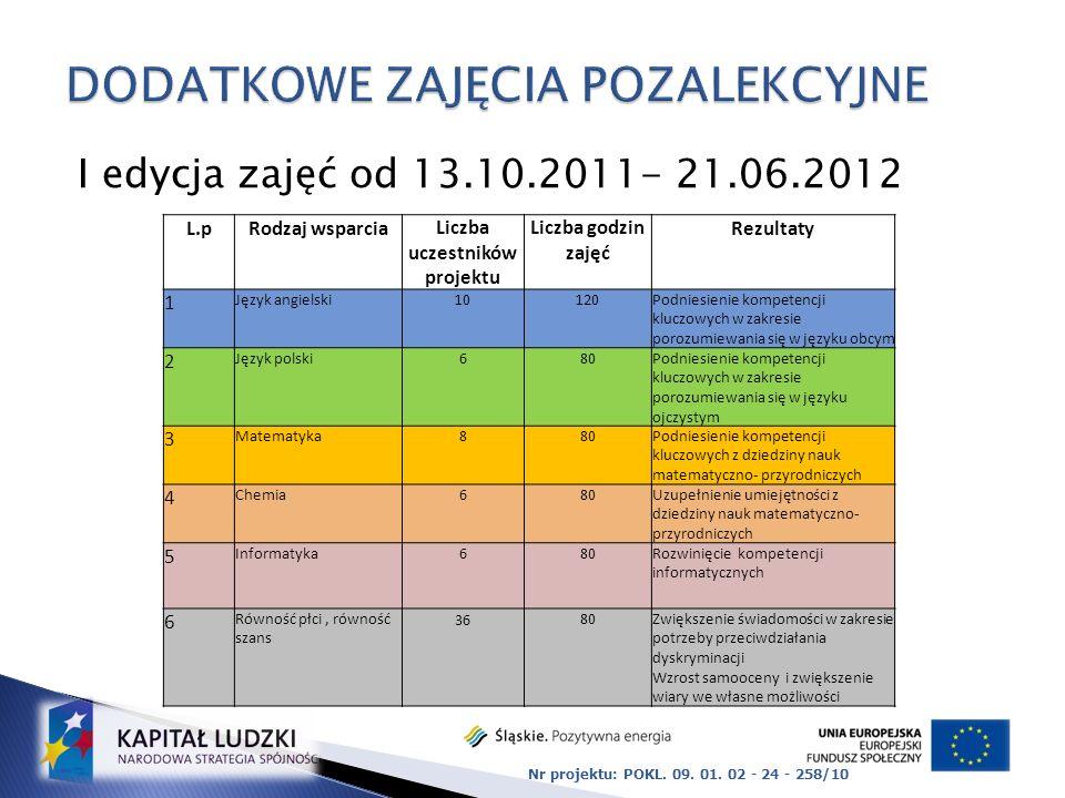 I edycja zajęć od 13.10.2011- 21.06.2012 Nr projektu: POKL.