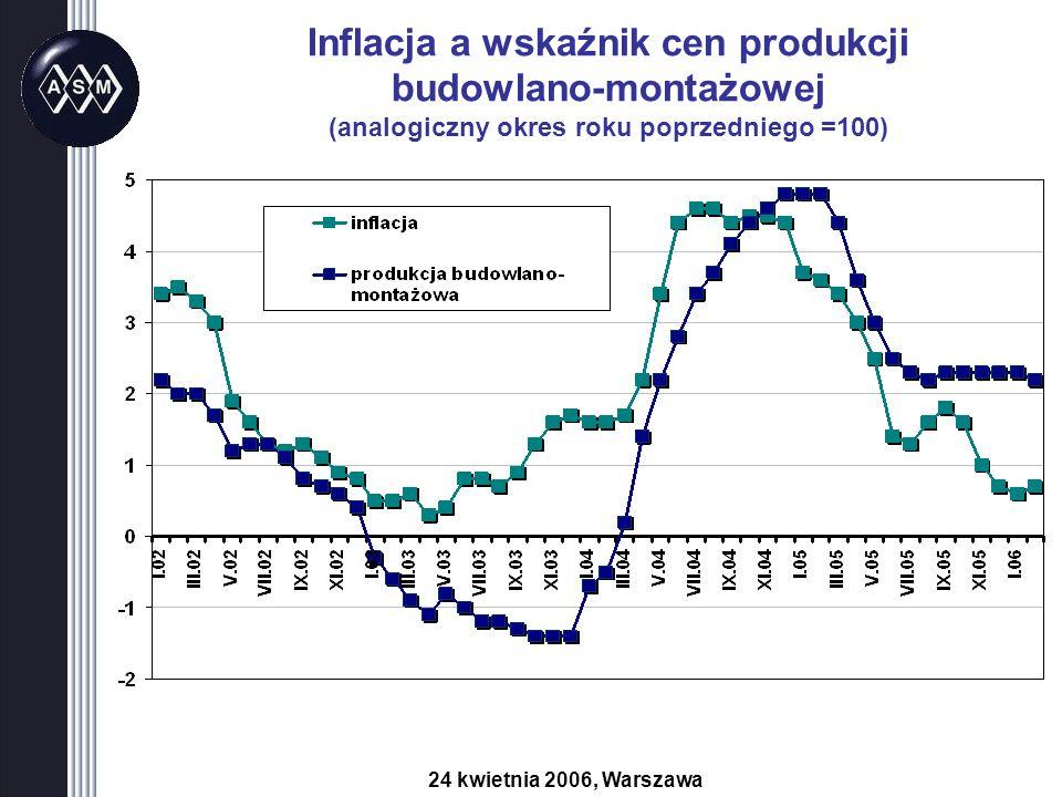 Inflacja a wskaźnik cen produkcji budowlano-montażowej (analogiczny okres roku poprzedniego =100) 24 kwietnia 2006, Warszawa