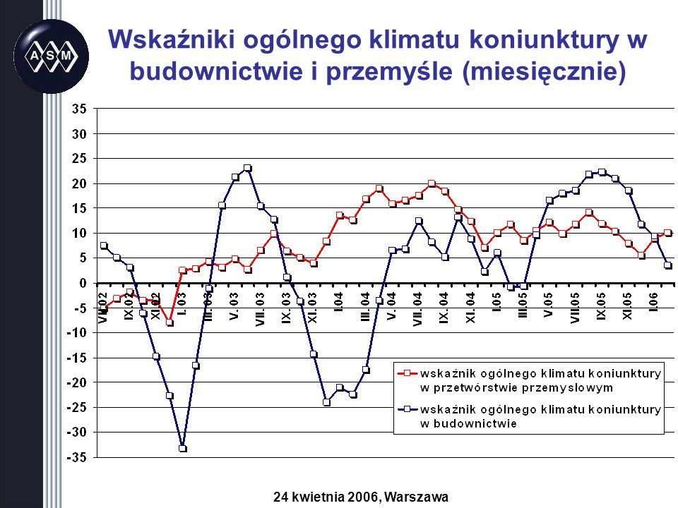Wskaźniki ogólnego klimatu koniunktury w budownictwie i przemyśle (miesięcznie) 24 kwietnia 2006, Warszawa