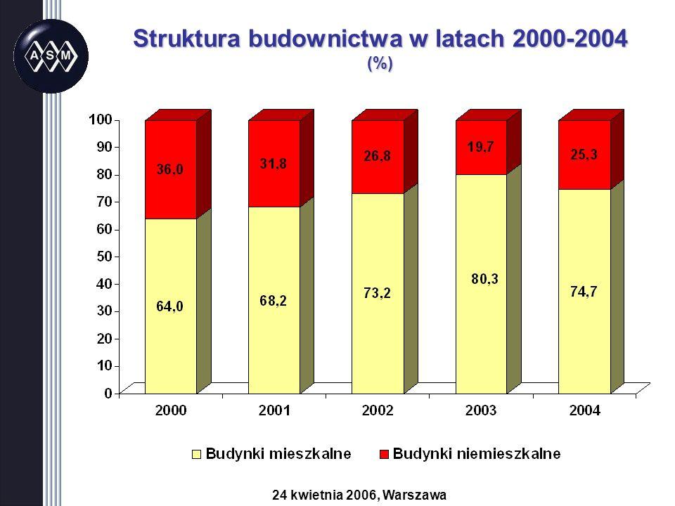 Struktura budownictwa w latach 2000-2004 (%) 24 kwietnia 2006, Warszawa