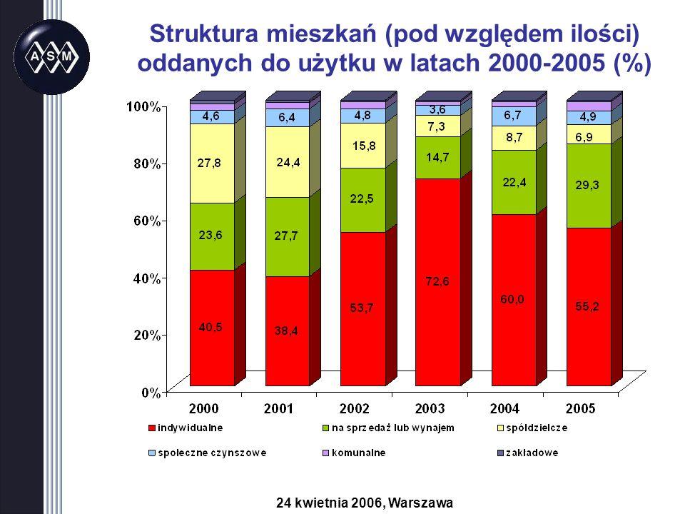 Struktura mieszkań (pod względem ilości) oddanych do użytku w latach 2000-2005 (%) 24 kwietnia 2006, Warszawa