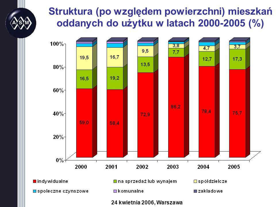 Struktura (po względem powierzchni) mieszkań oddanych do użytku w latach 2000-2005 (%) 24 kwietnia 2006, Warszawa