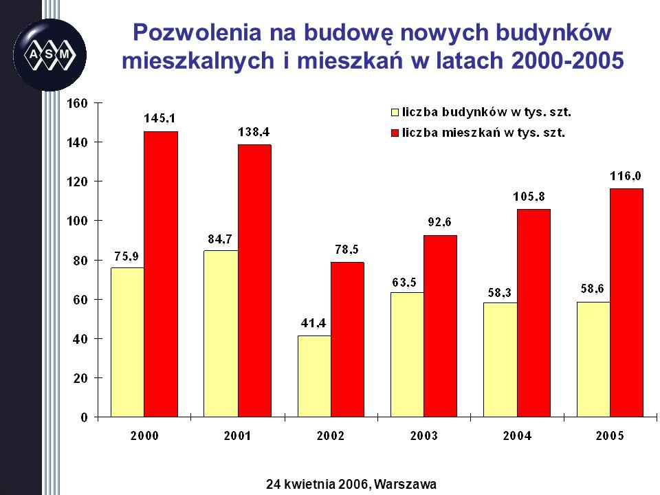 Pozwolenia na budowę nowych budynków mieszkalnych i mieszkań w latach 2000-2005 24 kwietnia 2006, Warszawa