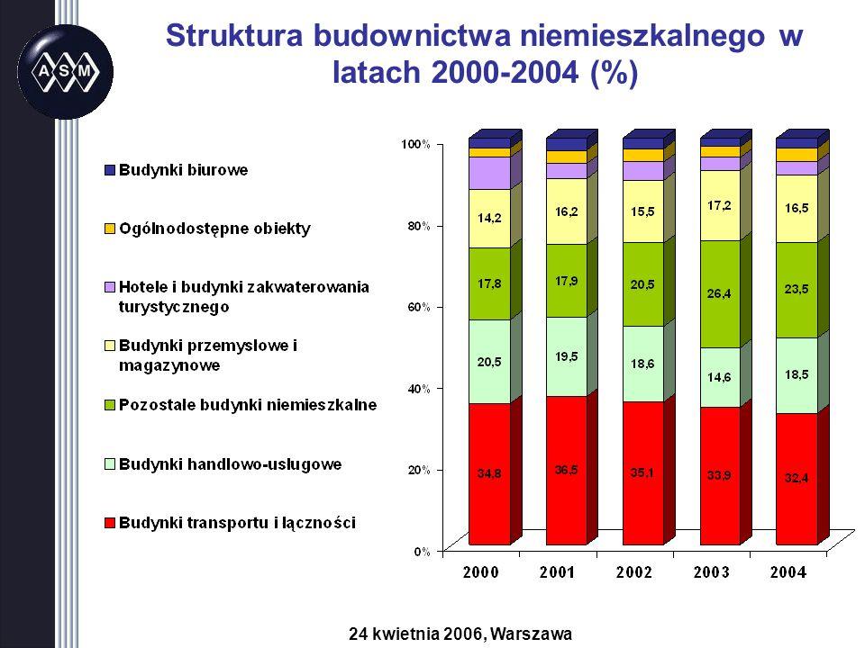 Struktura budownictwa niemieszkalnego w latach 2000-2004 (%) 24 kwietnia 2006, Warszawa
