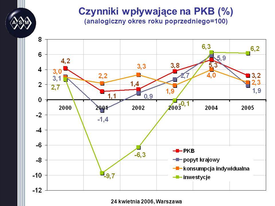 Czynniki wpływające na PKB (%) (analogiczny okres roku poprzedniego=100) 24 kwietnia 2006, Warszawa