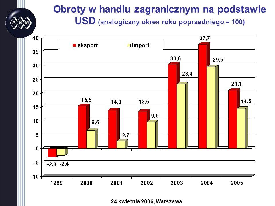 Obroty w handlu zagranicznym na podstawie USD (analogiczny okres roku poprzedniego = 100) 24 kwietnia 2006, Warszawa