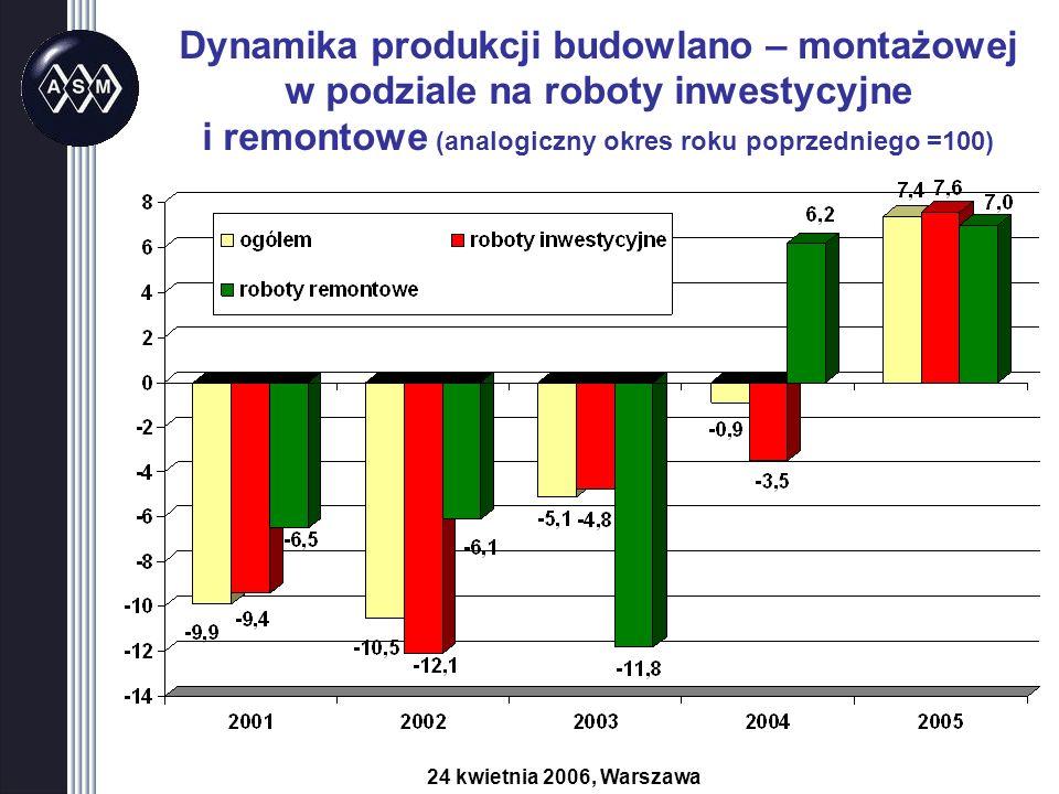 Dynamika produkcji budowlano – montażowej w podziale na roboty inwestycyjne i remontowe (analogiczny okres roku poprzedniego =100) 24 kwietnia 2006, Warszawa