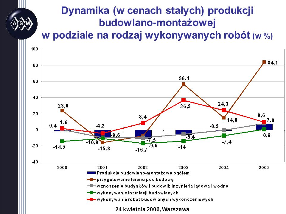 Dynamika (w cenach stałych) produkcji budowlano-montażowej w podziale na rodzaj wykonywanych robót (w %) 24 kwietnia 2006, Warszawa