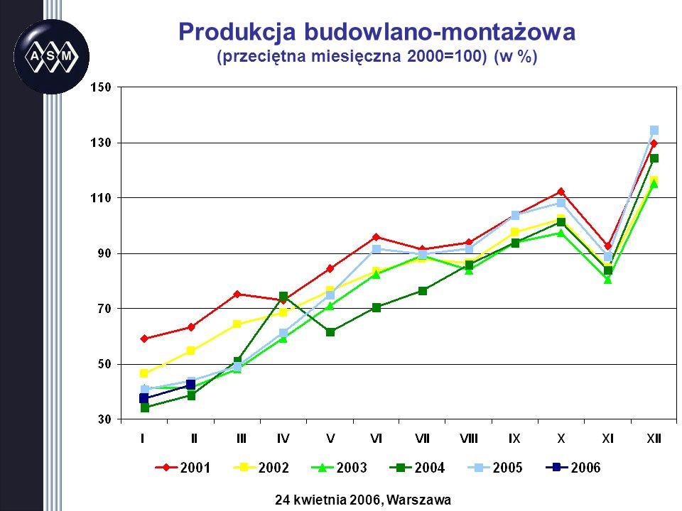 Produkcja budowlano-montażowa (przeciętna miesięczna 2000=100) (w %) 24 kwietnia 2006, Warszawa