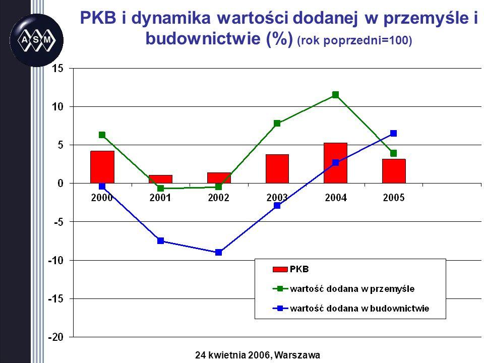PKB i dynamika wartości dodanej w przemyśle i budownictwie (%) (rok poprzedni=100) 24 kwietnia 2006, Warszawa