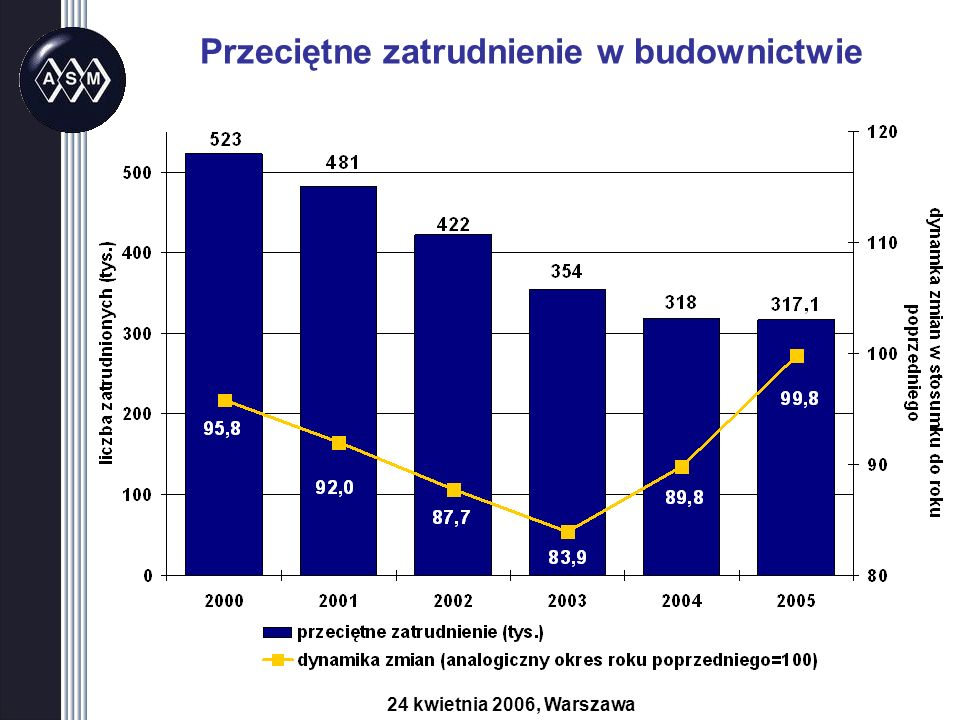 Przeciętne zatrudnienie w budownictwie 24 kwietnia 2006, Warszawa