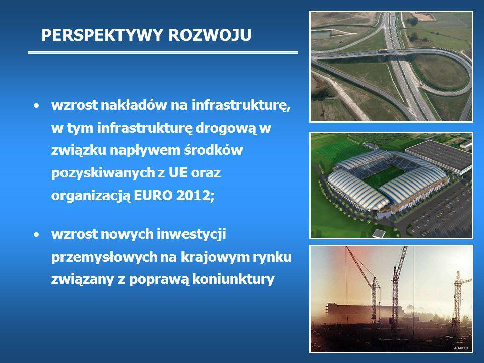PERSPEKTYWY ROZWOJU wzrost nakładów na infrastrukturę, w tym infrastrukturę drogową w związku napływem środków pozyskiwanych z UE oraz organizacją EURO 2012; wzrost nowych inwestycji przemysłowych na krajowym rynku związany z poprawą koniunktury