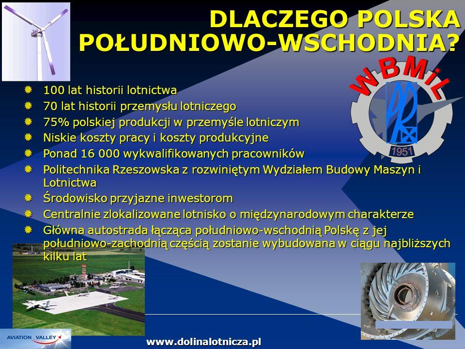DOLINA LOTNICZA DLACZEGO POLSKA POŁUDNIOWO-WSCHODNIA? 100 lat historii lotnictwa 70 lat historii przemysłu lotniczego 75% polskiej produkcji w przemyś