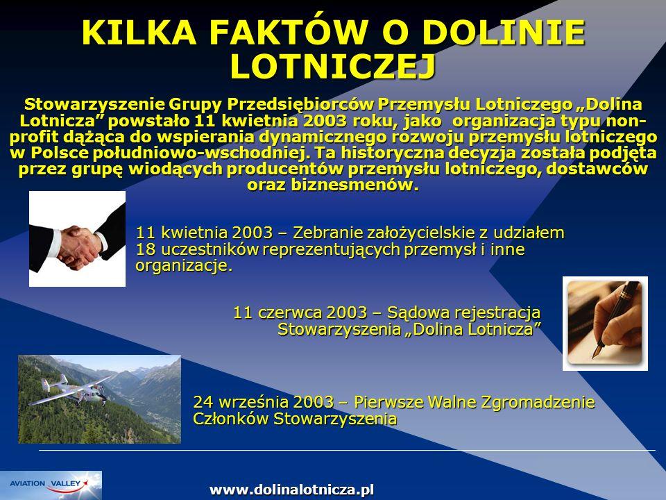 DOLINA LOTNICZA KILKA FAKTÓW O DOLINIE LOTNICZEJ Stowarzyszenie Grupy Przedsiębiorców Przemysłu Lotniczego Dolina Lotnicza powstało 11 kwietnia 2003 r