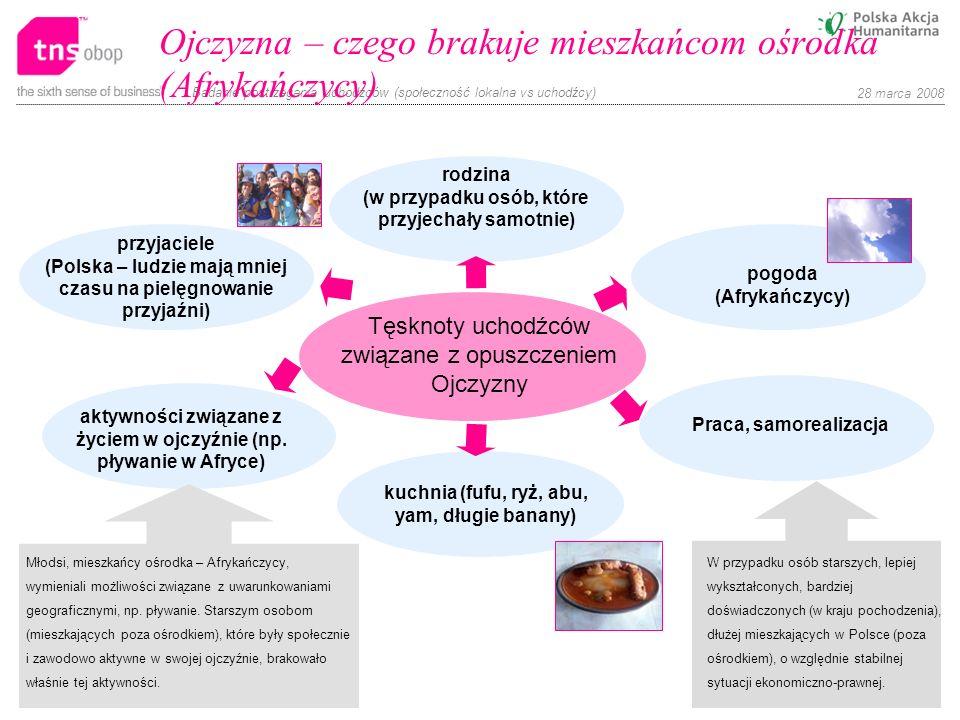 Badanie postrzegania uchodźców (społeczność lokalna vs uchodźcy) 28 marca 2008 Ojczyzna – czego brakuje mieszkańcom ośrodka (Afrykańczycy) Tęsknoty uc