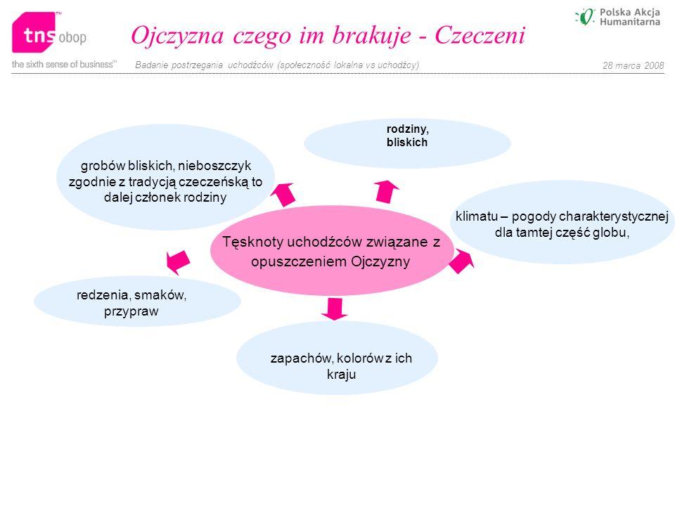 Badanie postrzegania uchodźców (społeczność lokalna vs uchodźcy) 28 marca 2008 Ojczyzna czego im brakuje - Czeczeni Tęsknoty uchodźców związane z opus