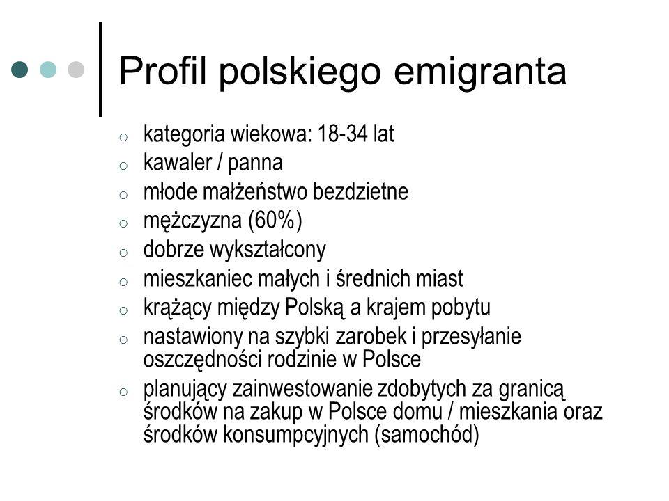 Profil polskiego emigranta o kategoria wiekowa: 18-34 lat o kawaler / panna o młode małżeństwo bezdzietne o mężczyzna (60%) o dobrze wykształcony o mi