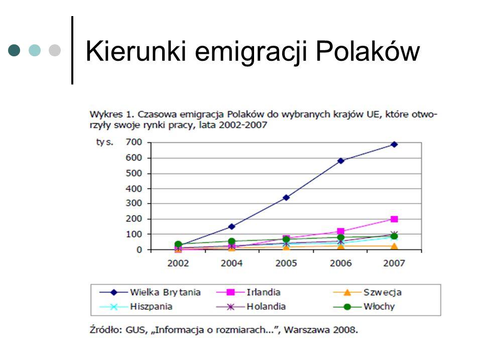 Kierunki emigracji Polaków