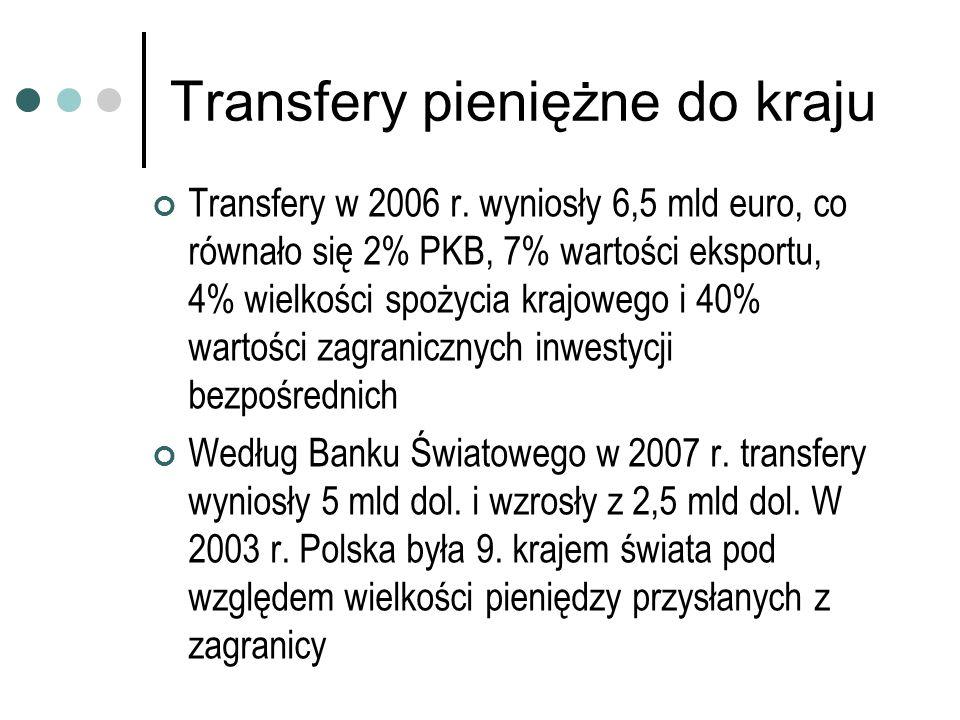 Transfery pieniężne do kraju Transfery w 2006 r. wyniosły 6,5 mld euro, co równało się 2% PKB, 7% wartości eksportu, 4% wielkości spożycia krajowego i