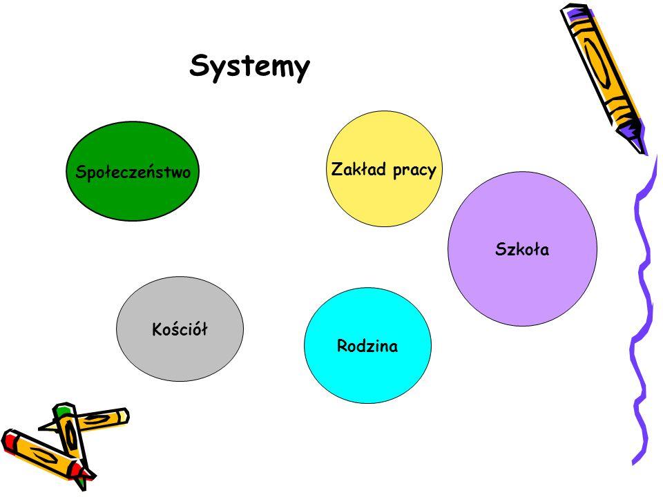 Systemy Społeczeństwo Zakład pracy Rodzina Szkoła Kościół