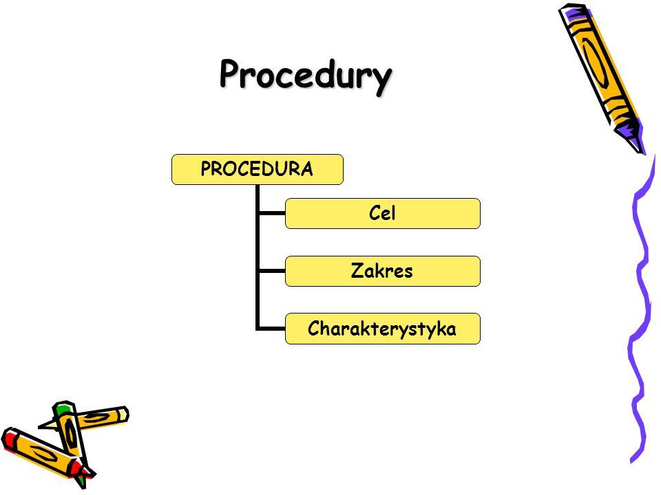 Procedury PROCEDURA Cel Zakres Charakterystyka