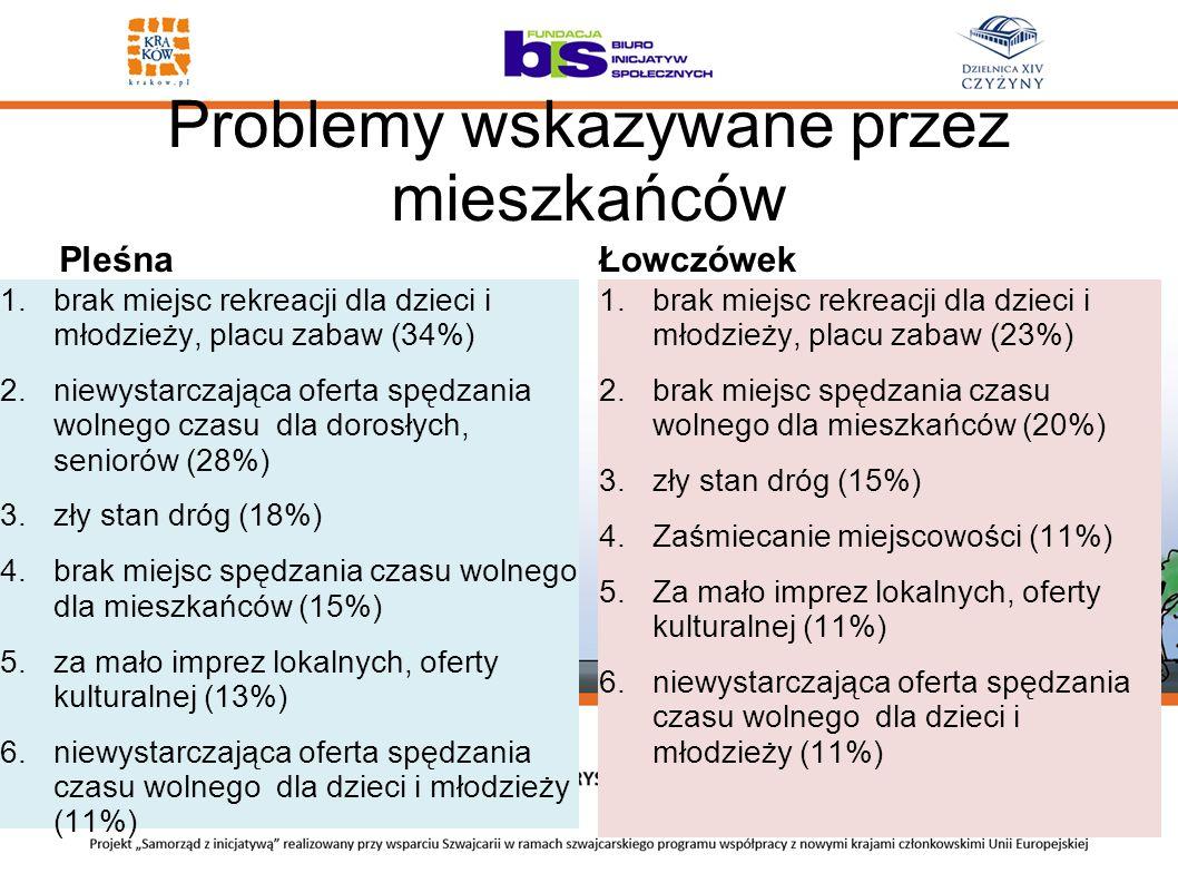 Problemy wskazywane przez mieszkańców Pleśna 1.brak miejsc rekreacji dla dzieci i młodzieży, placu zabaw (34%) 2.niewystarczająca oferta spędzania wol
