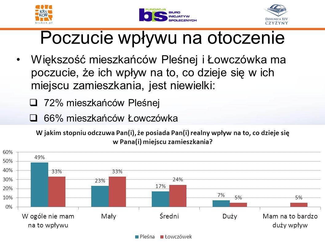 Poczucie wpływu na otoczenie Większość mieszkańców Pleśnej i Łowczówka ma poczucie, że ich wpływ na to, co dzieje się w ich miejscu zamieszkania, jest niewielki: 72% mieszkańców Pleśnej 66% mieszkańców Łowczówka