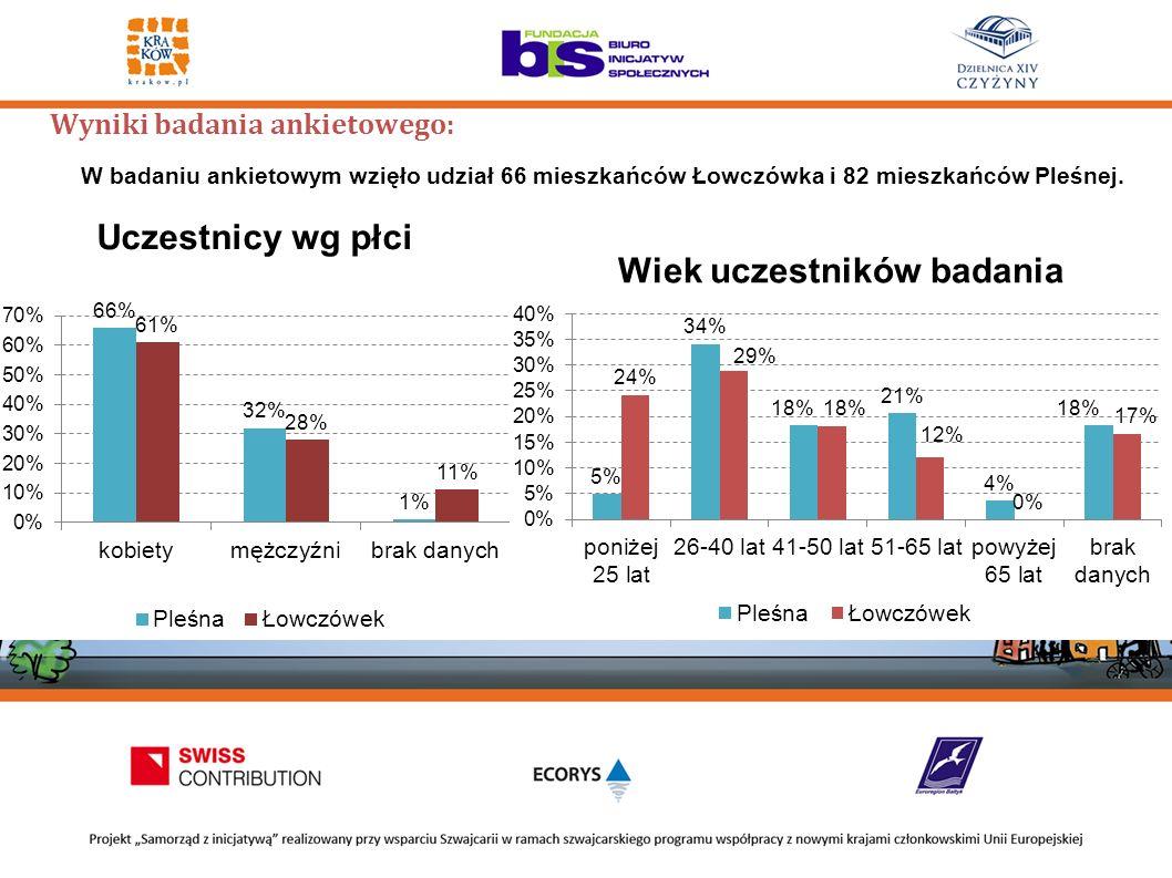 Wyniki badania ankietowego: W badaniu ankietowym wzięło udział 66 mieszkańców Łowczówka i 82 mieszkańców Pleśnej.