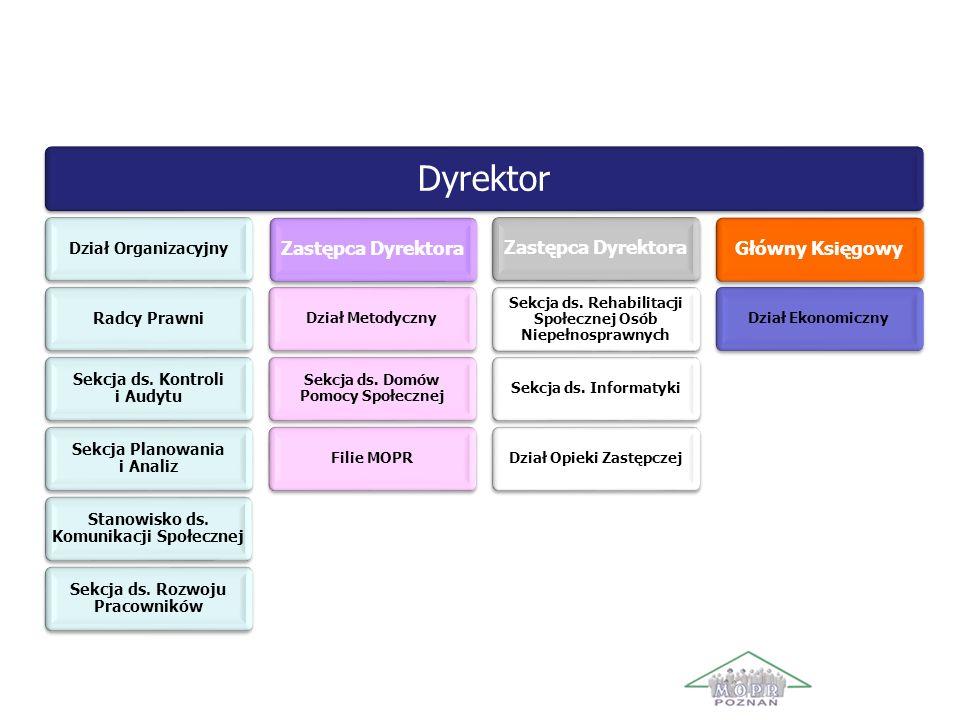 Struktura organizacyjna MOPR Dyrektor Dział OrganizacyjnyRadcy Prawni Sekcja ds. Kontroli i Audytu Sekcja Planowania i Analiz Stanowisko ds. Komunikac