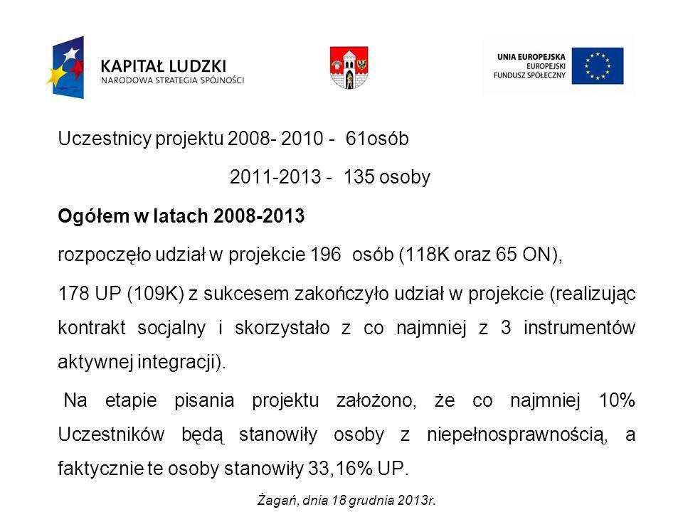Uczestnicy projektu 2008- 2010 - 61osób 2011-2013 - 135 osoby Ogółem w latach 2008-2013 rozpoczęło udział w projekcie 196 osób (118K oraz 65 ON), 178 UP (109K) z sukcesem zakończyło udział w projekcie (realizując kontrakt socjalny i skorzystało z co najmniej z 3 instrumentów aktywnej integracji).