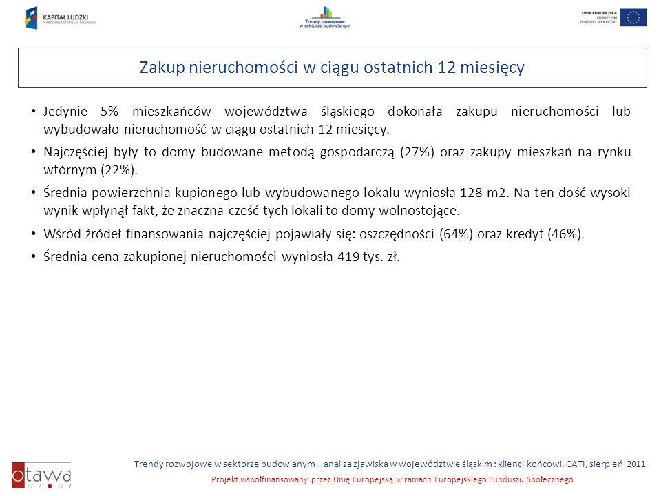 Slajd 15 Trendy rozwojowe w sektorze budowlanym – analiza zjawiska w województwie śląskim : klienci końcowi, CATI, sierpień 2011 Projekt współfinansowany przez Unię Europejską w ramach Europejskiego Funduszu Społecznego Zakup nieruchomości w ciągu ostatnich 12 miesięcy Jedynie 5% mieszkańców województwa śląskiego dokonała zakupu nieruchomości lub wybudowało nieruchomość w ciągu ostatnich 12 miesięcy.