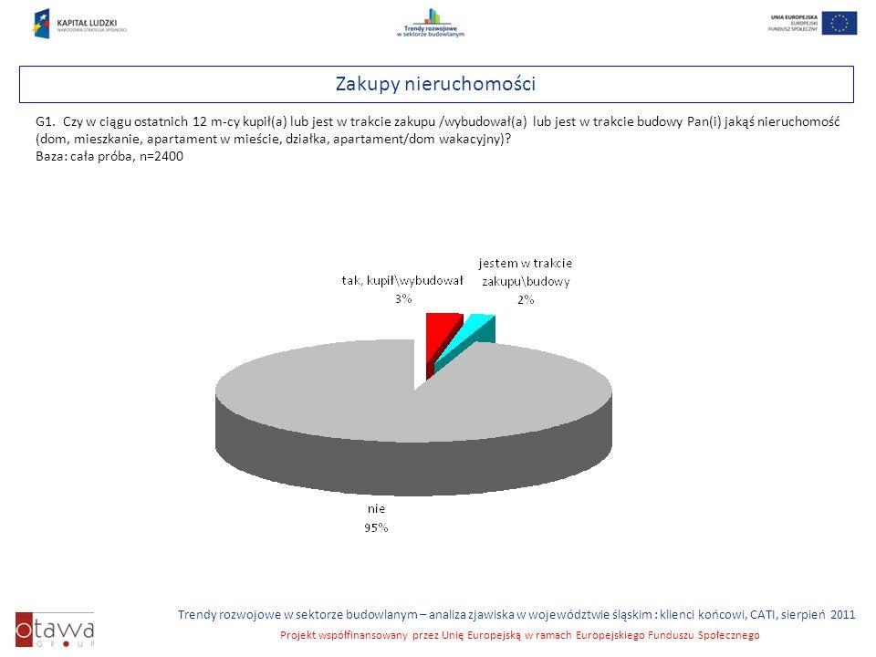 Slajd 16 Trendy rozwojowe w sektorze budowlanym – analiza zjawiska w województwie śląskim : klienci końcowi, CATI, sierpień 2011 Projekt współfinansowany przez Unię Europejską w ramach Europejskiego Funduszu Społecznego Zakupy nieruchomości G1.