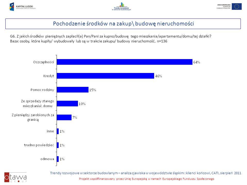 Slajd 21 Trendy rozwojowe w sektorze budowlanym – analiza zjawiska w województwie śląskim : klienci końcowi, CATI, sierpień 2011 Projekt współfinansowany przez Unię Europejską w ramach Europejskiego Funduszu Społecznego Pochodzenie środków na zakup\ budowę nieruchomości G6.